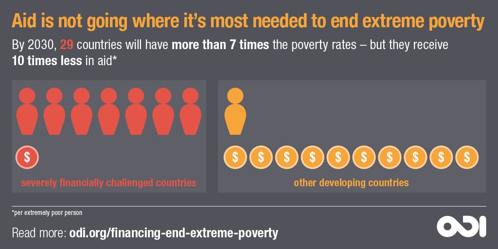 Aid is not going where it's most needed to end extreme poverty. © ODI, 2018