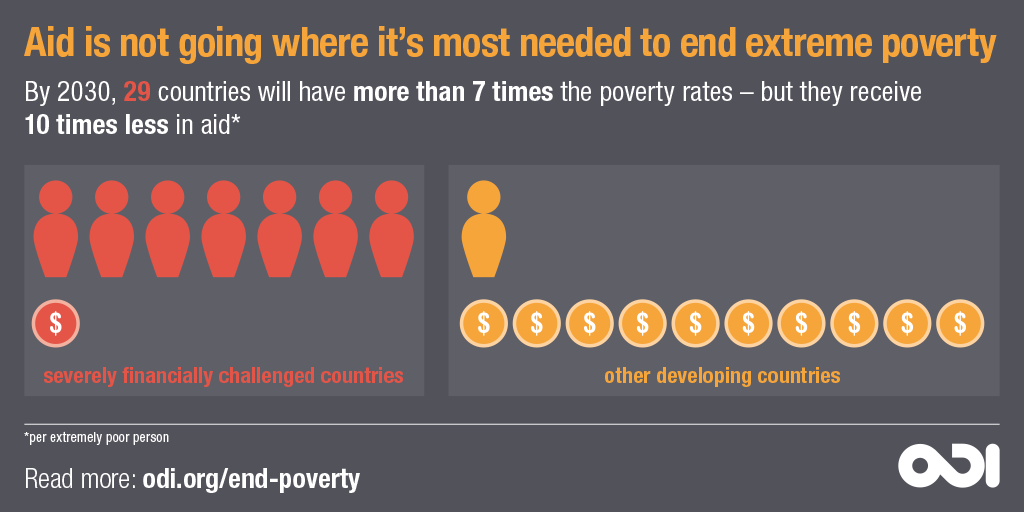 Infographic: Aid is not going where it's most needed to end extreme poverty