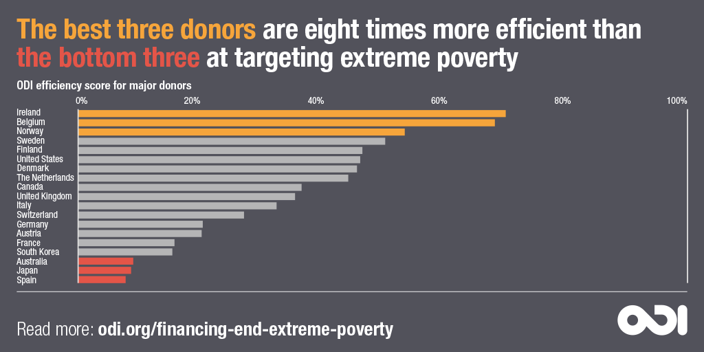 The best three donors are eight times more efficient than the bottom three at targeting extreme poverty. © ODI, 2018
