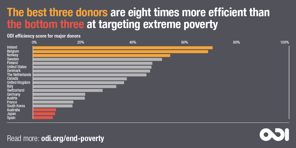 Infographic: The best three donors are eight times more efficient than the bottom three at targeting extreme poverty