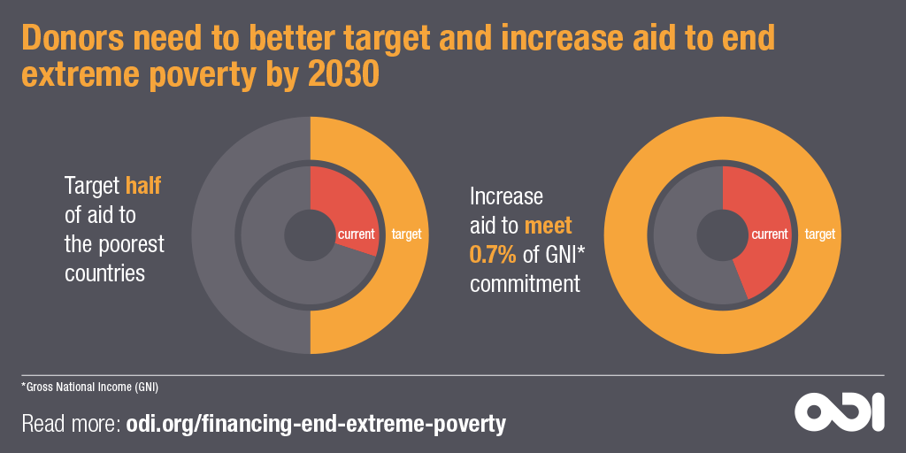 Donors need to better target and increase aid to end extreme poverty by 2030. © ODI, 2018