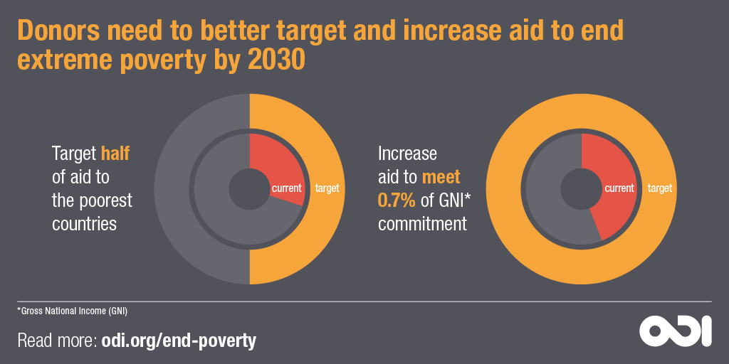 Infographic: Donors need to better target and increase aid to end extreme poverty by 2030