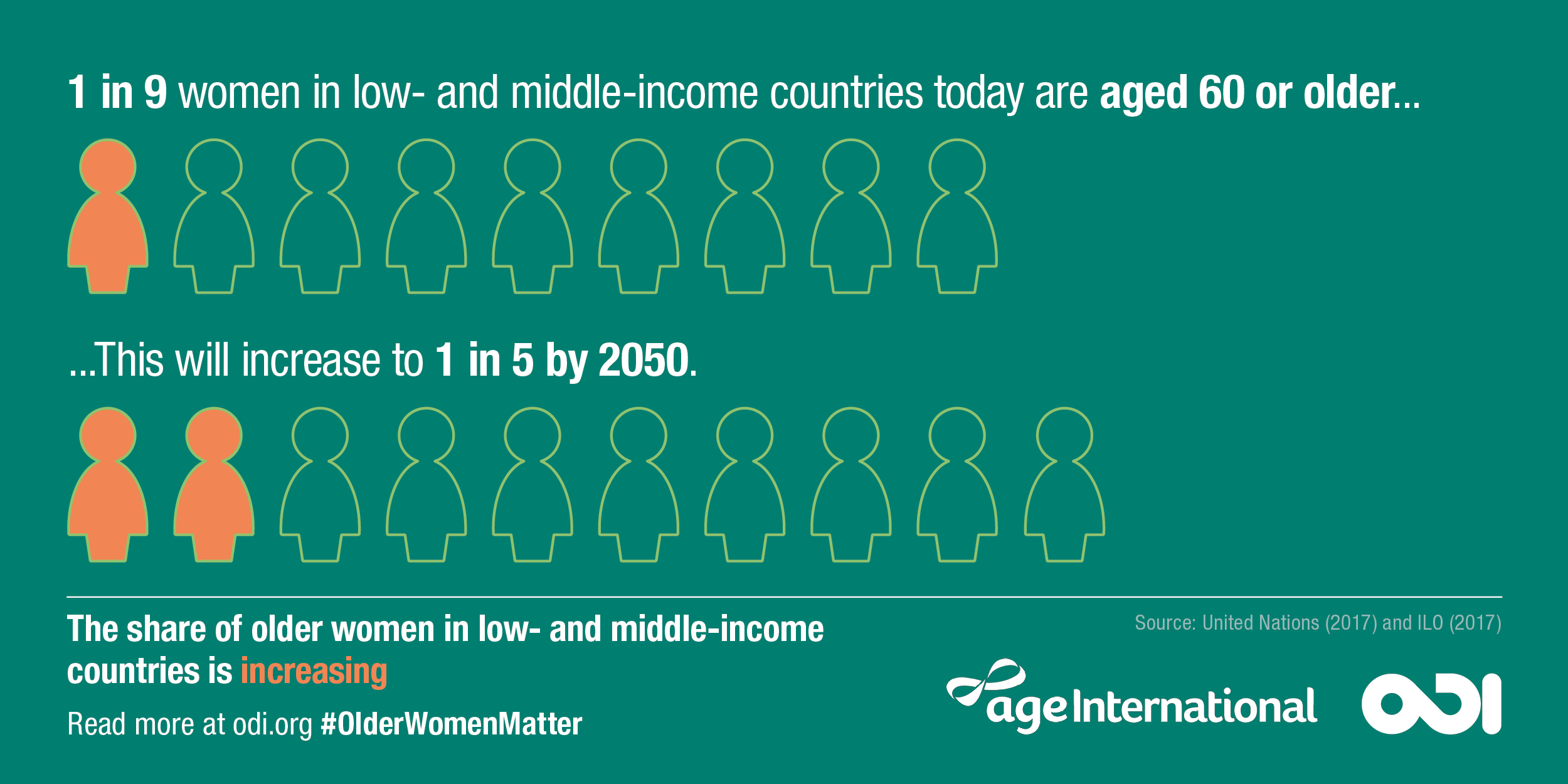 Infographic: the share of older women in low- and middle-income countries is increasing