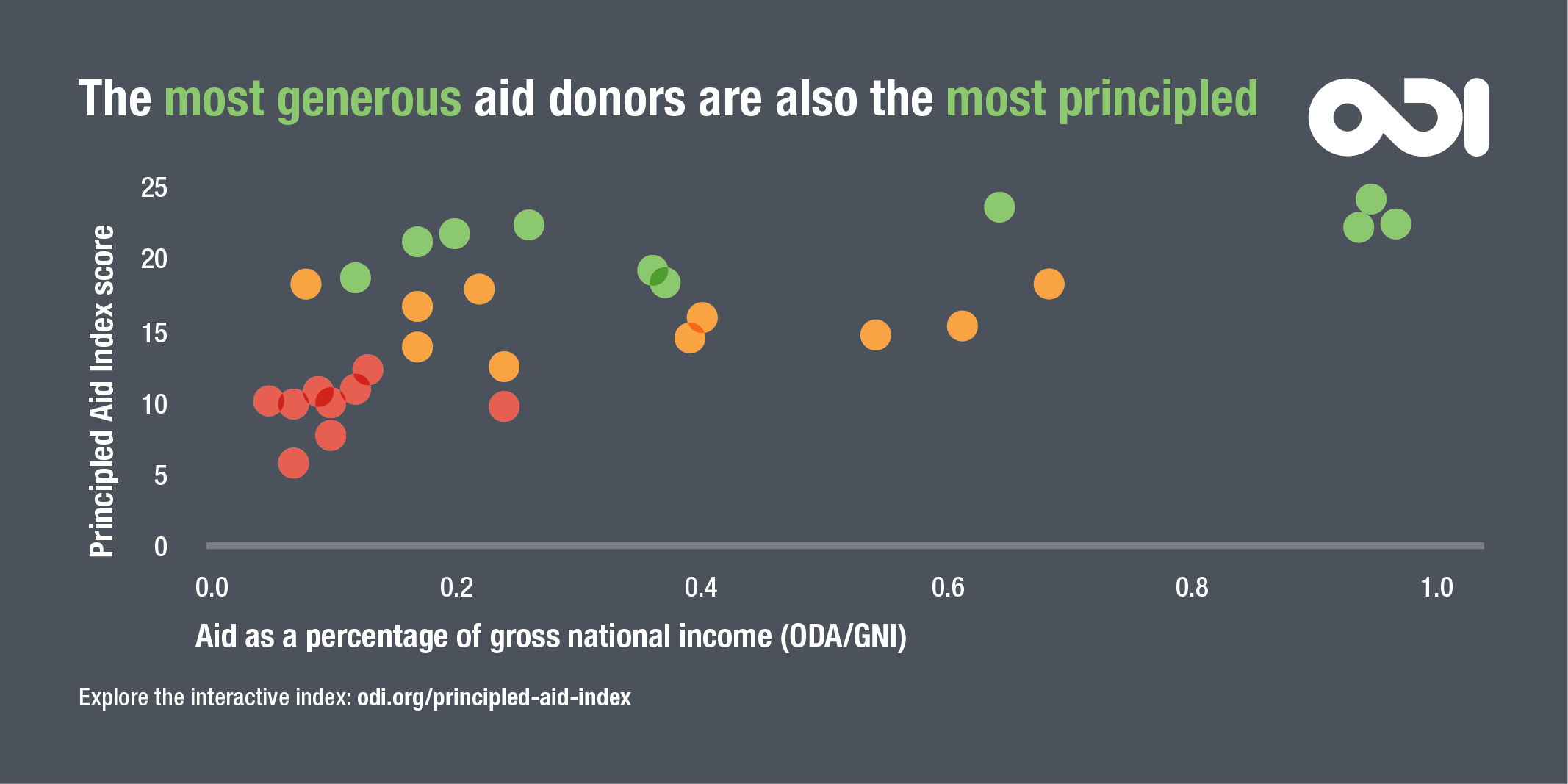 The most generous donors also tend to be most principled