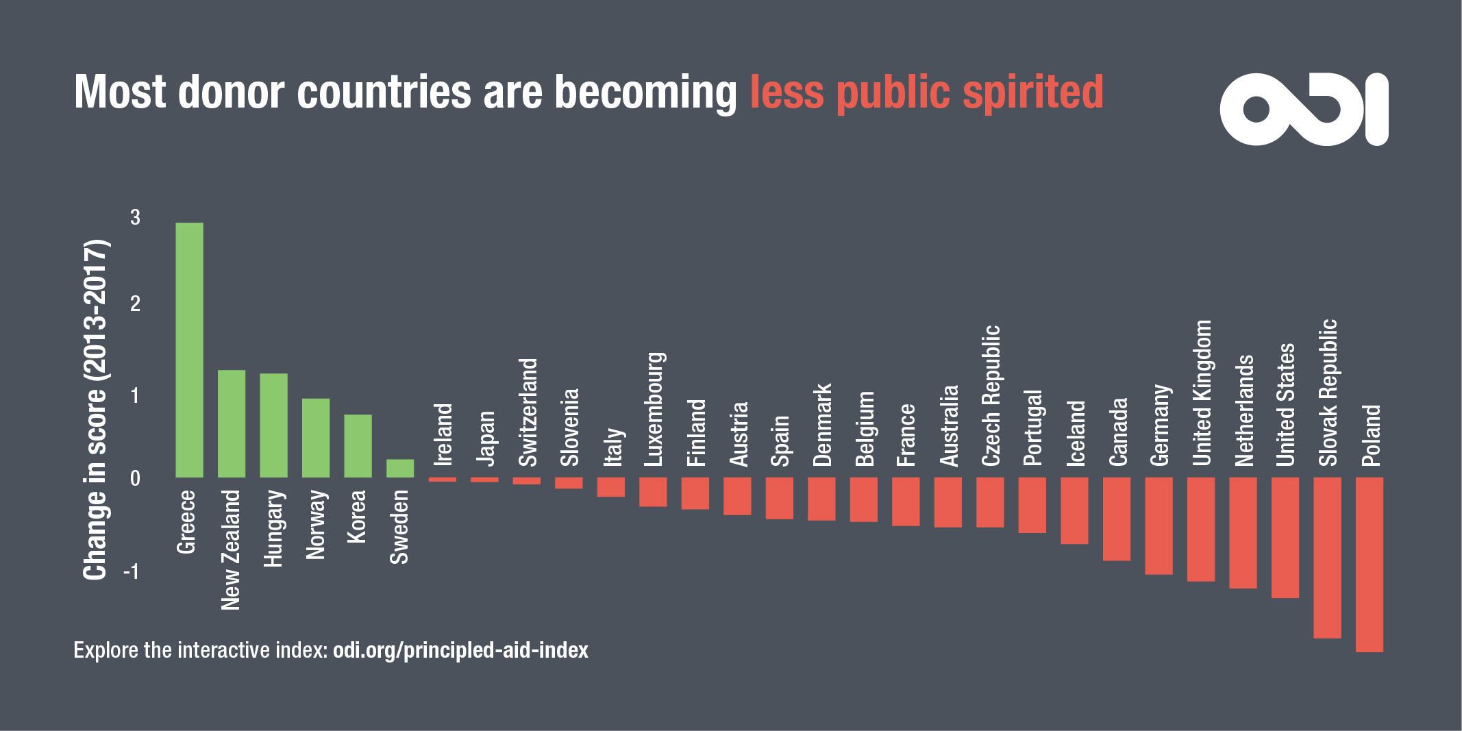 Most donors are becoming less public spirited