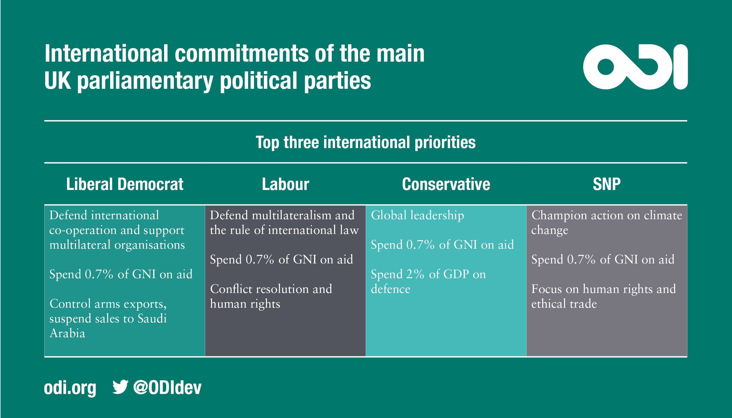 Infographic: international commitments of the 4 main UK parliamentary parties