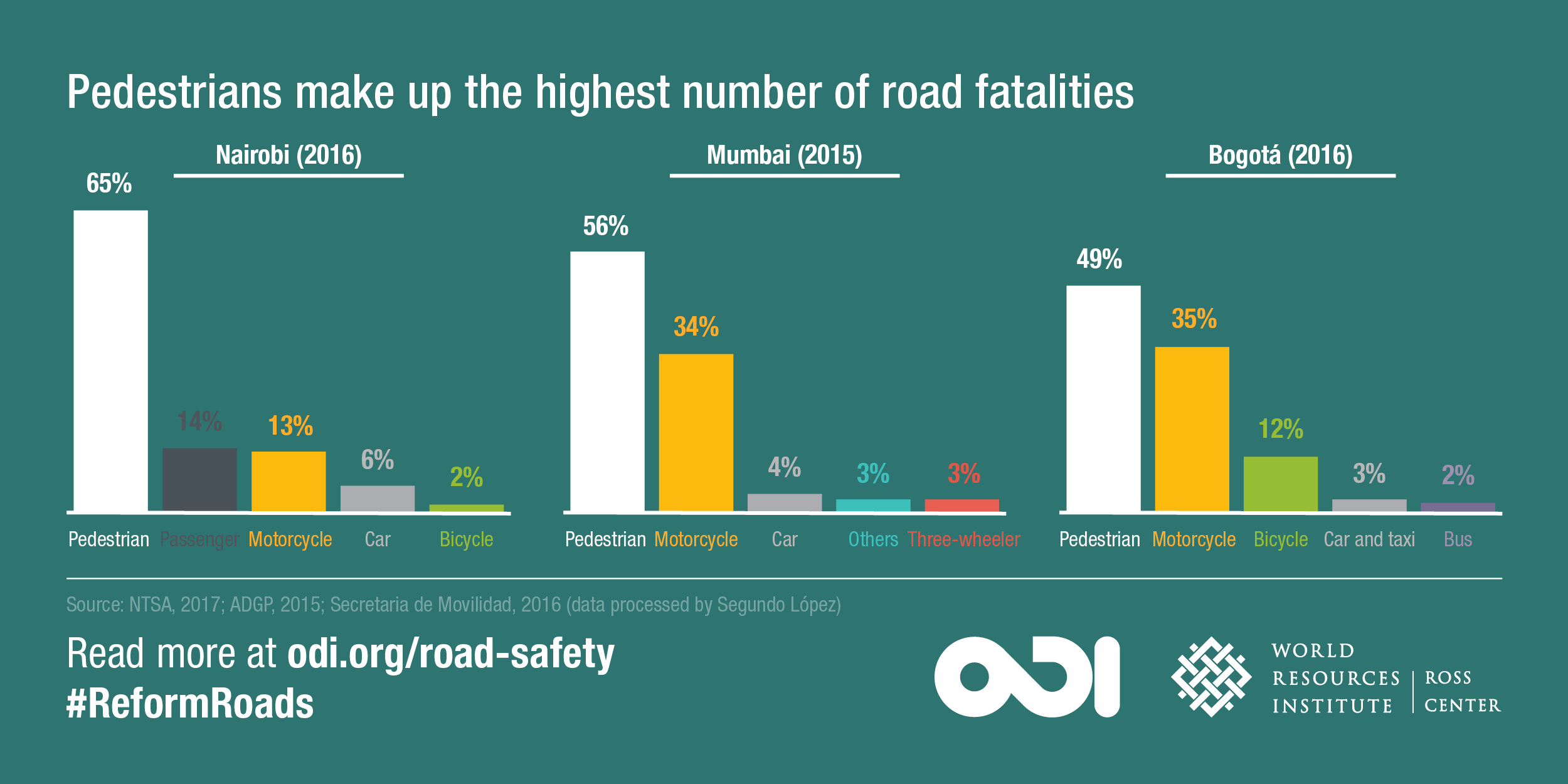 Pedestrians make up the highest number of road fatalities. Image: ODI and WRI