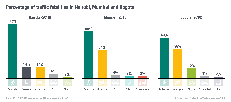 Percentage of traffic fatalities in Nairobi, Mumbai and Bogotá. Image: ODI and WRI