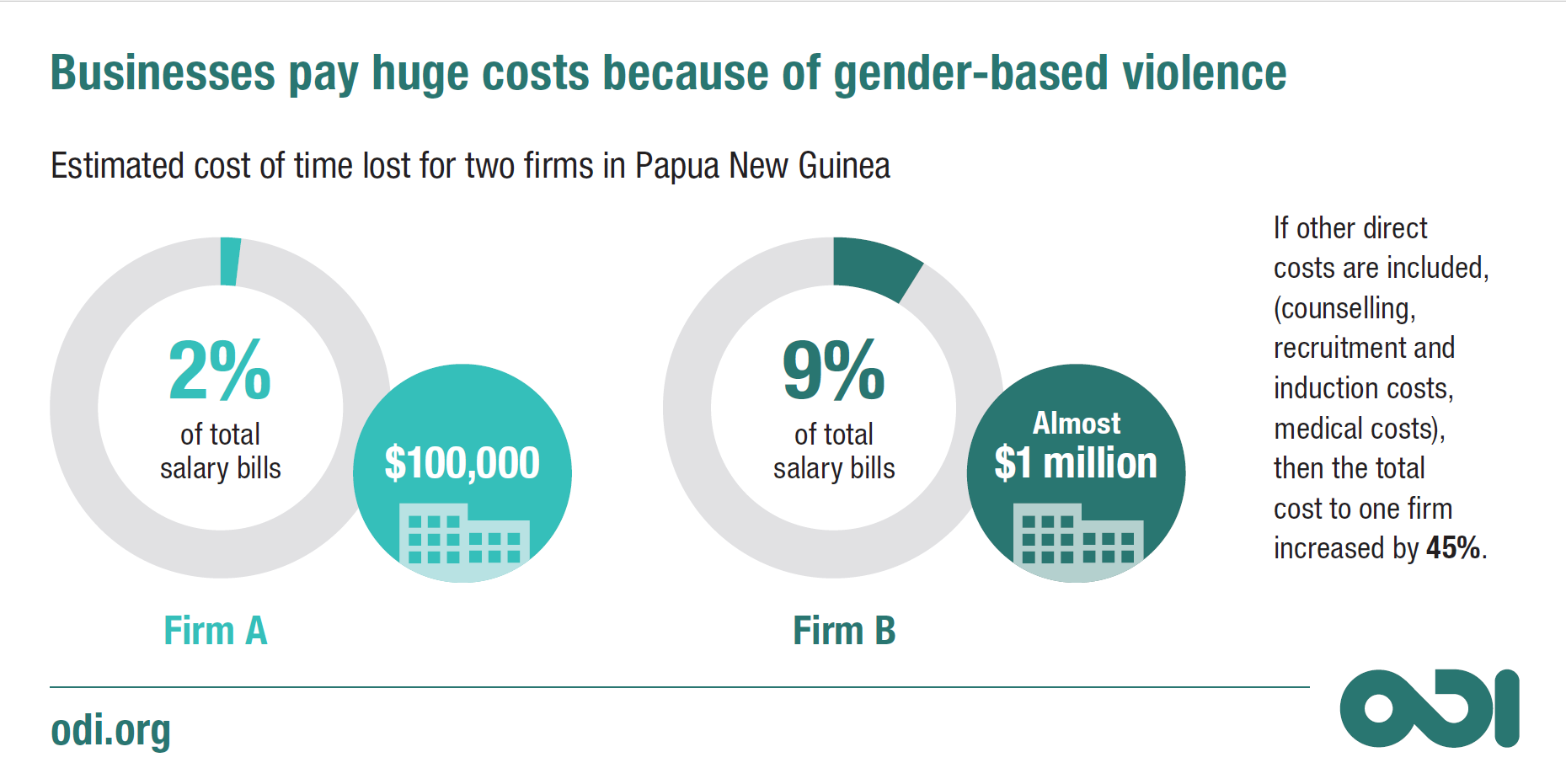 Infographic: the cost of gender-based violence to business