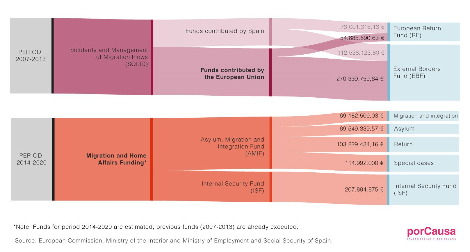 European Union funds to the Spanish migration control industry, 2007-2020 © porCausa