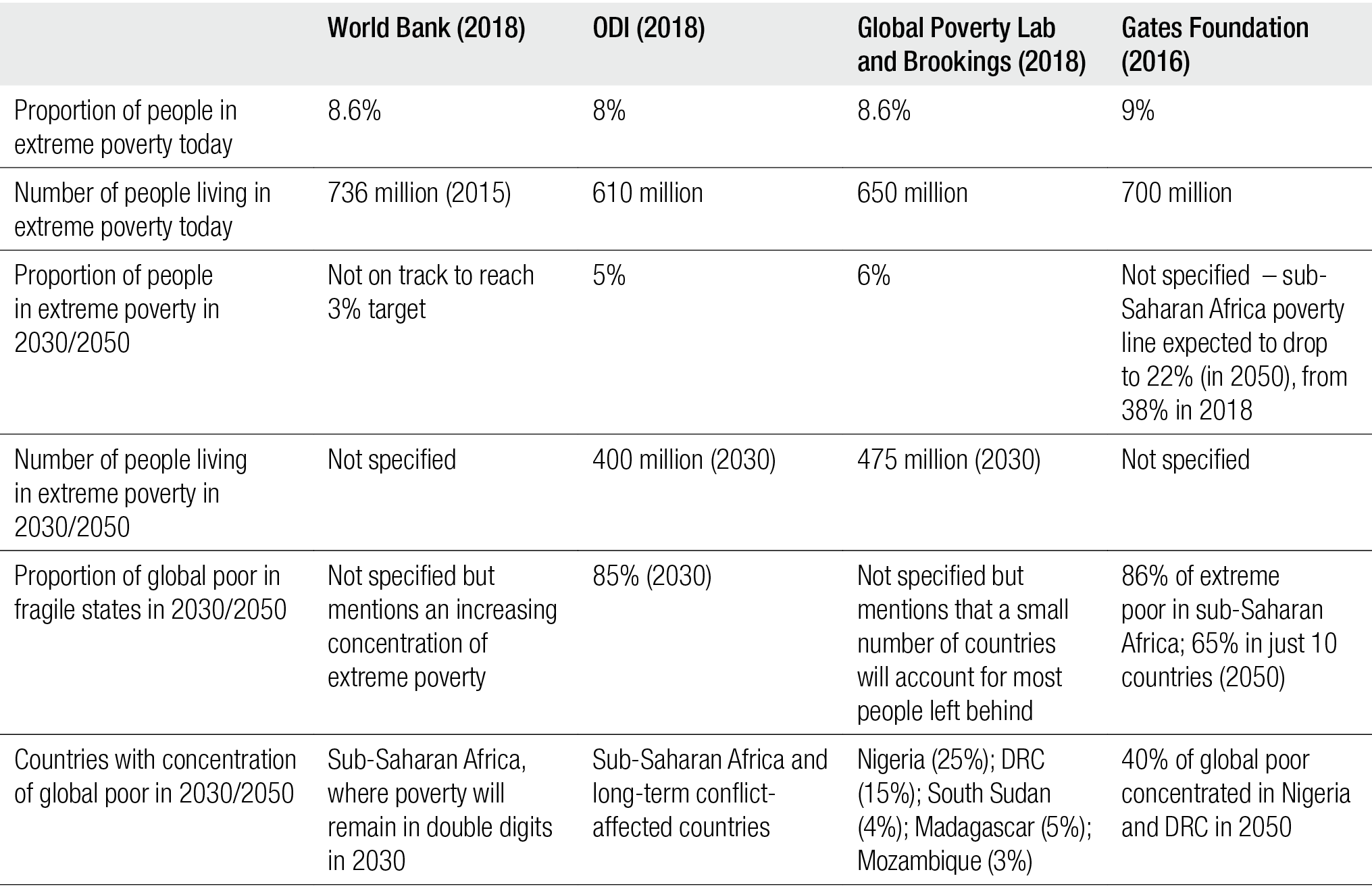 poverty_projection_figures_odi.png