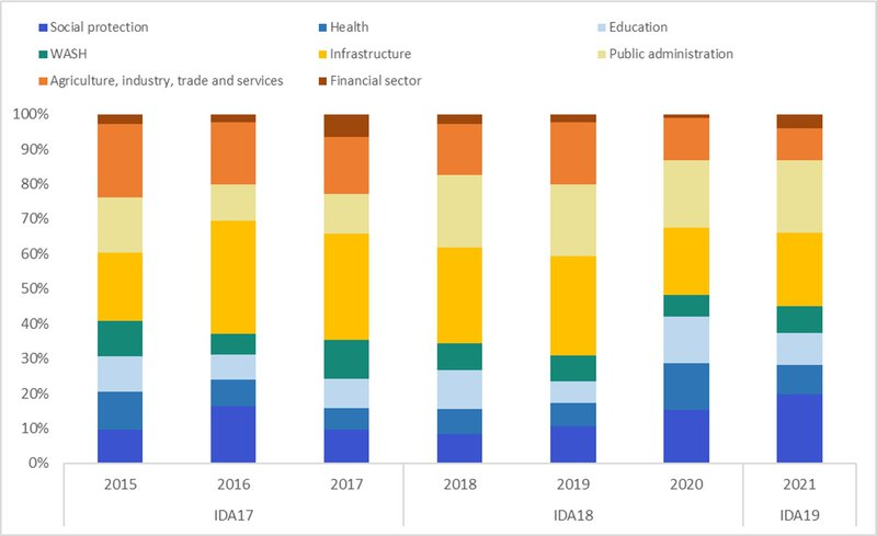 Figure 5: Sectoral allocation of IDA project approvals 2015–2021, share of total