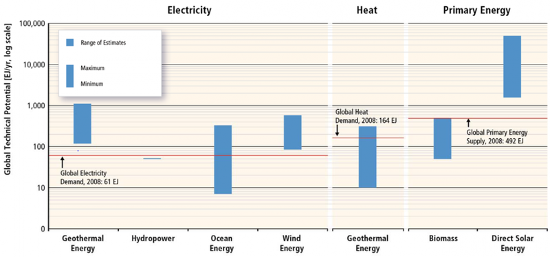 The technical potential for renewable energy sources to meet global energy demands