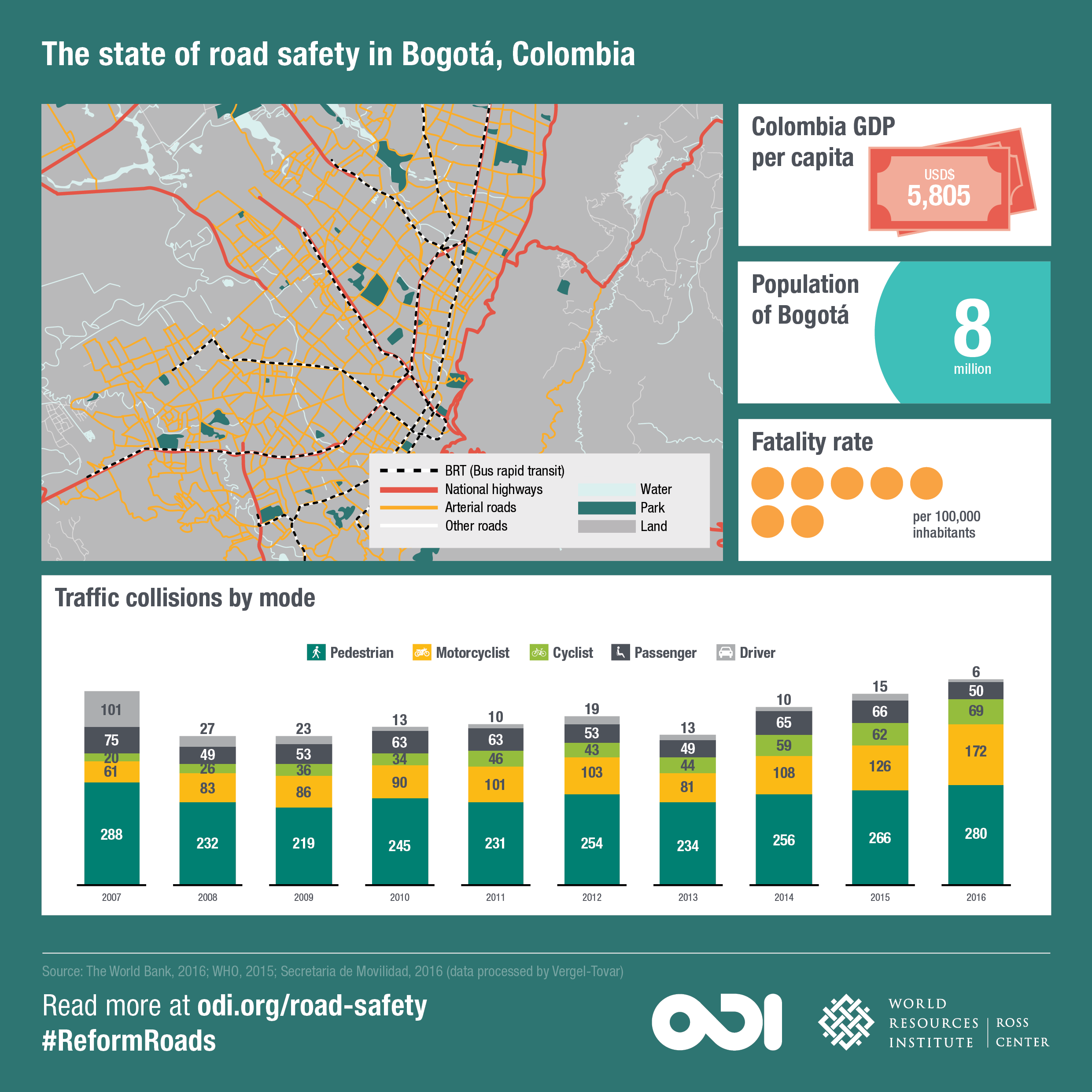 The state of road safety in Bogotá. Image: ODI and WRI