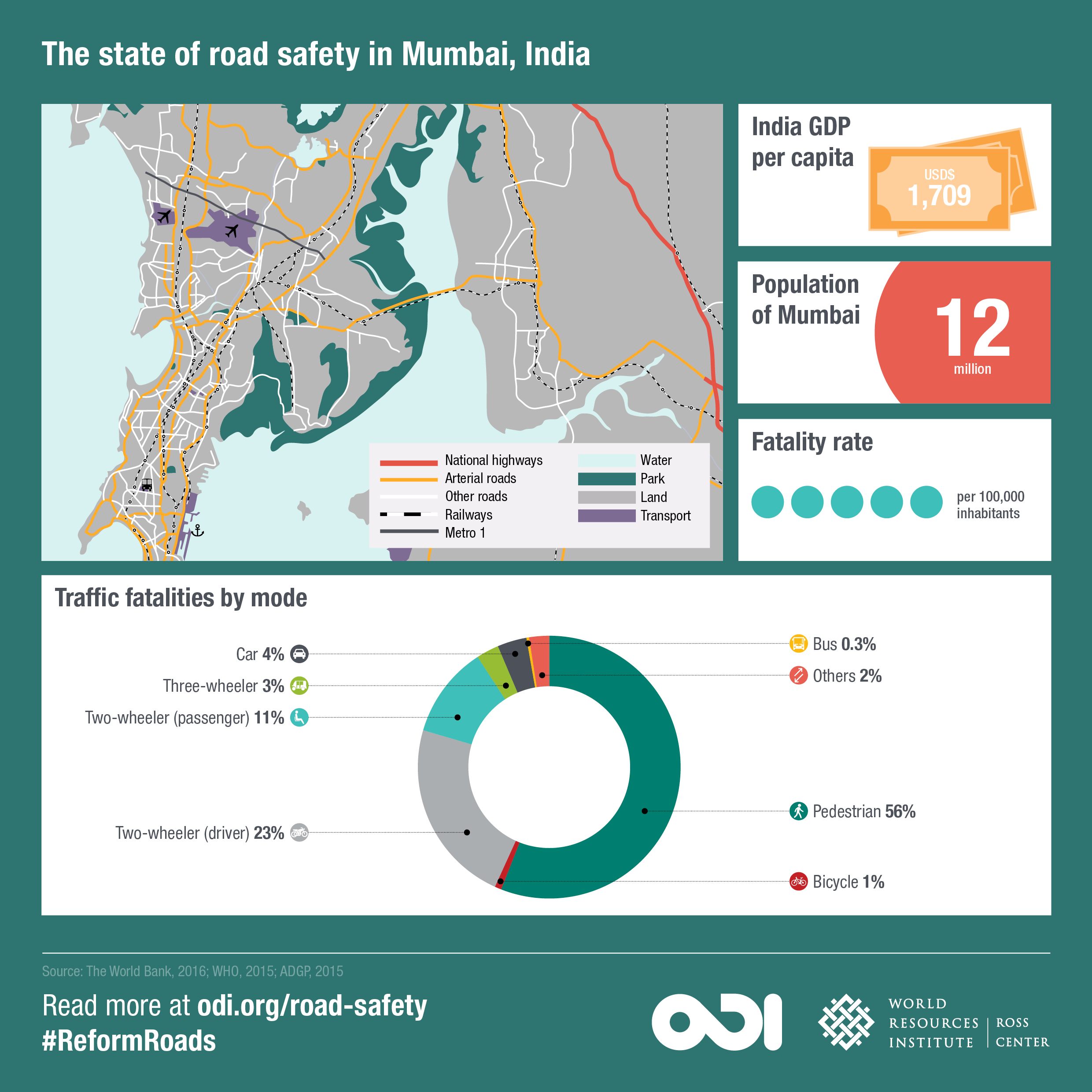 The state of road safety in Mumbai. Image: ODI and WRI