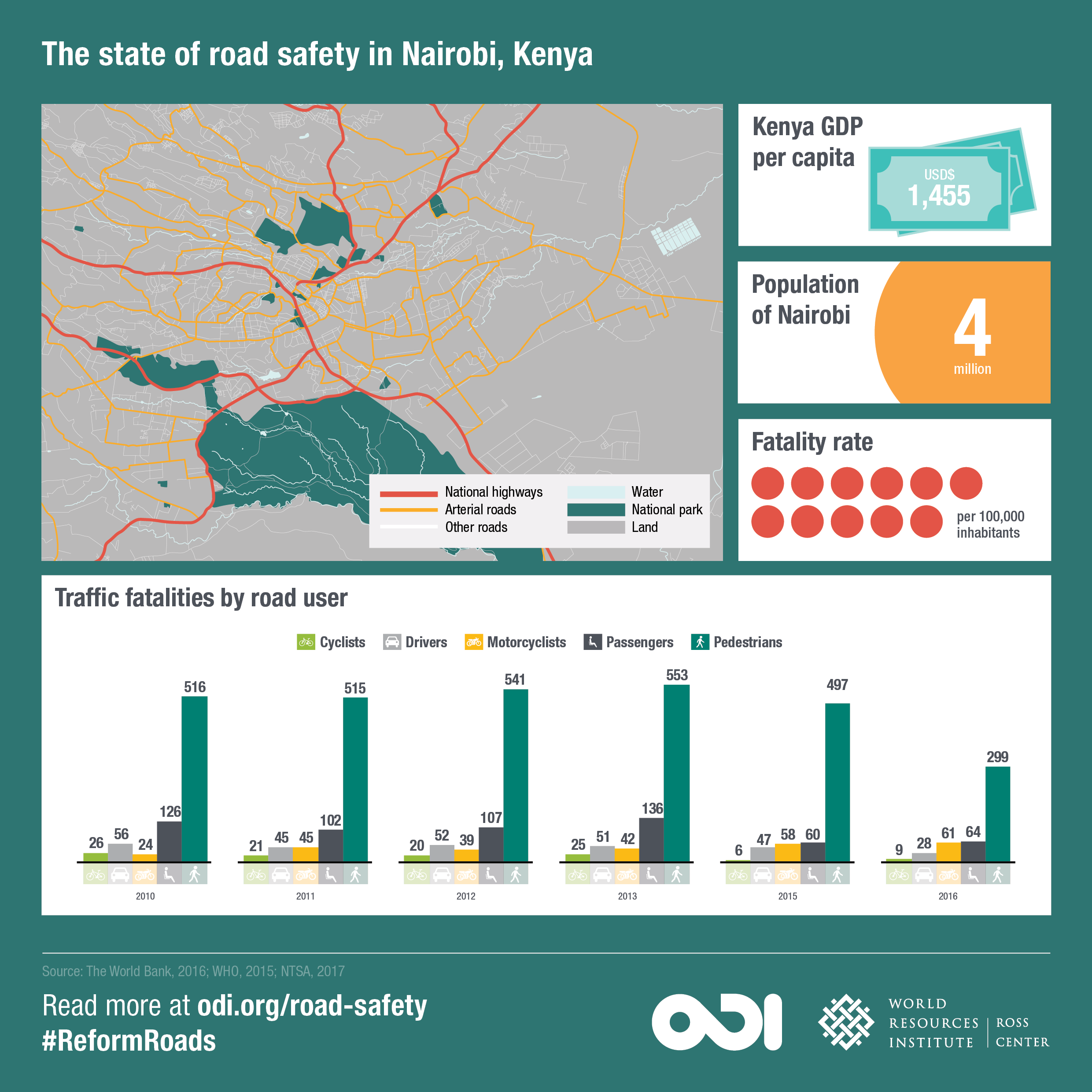 The state of road safety in Nairobi. Image: ODI and WRI