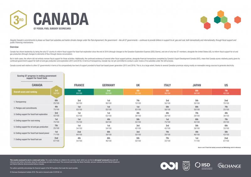 G7 fossil fuel subsidy scorecard: Canada