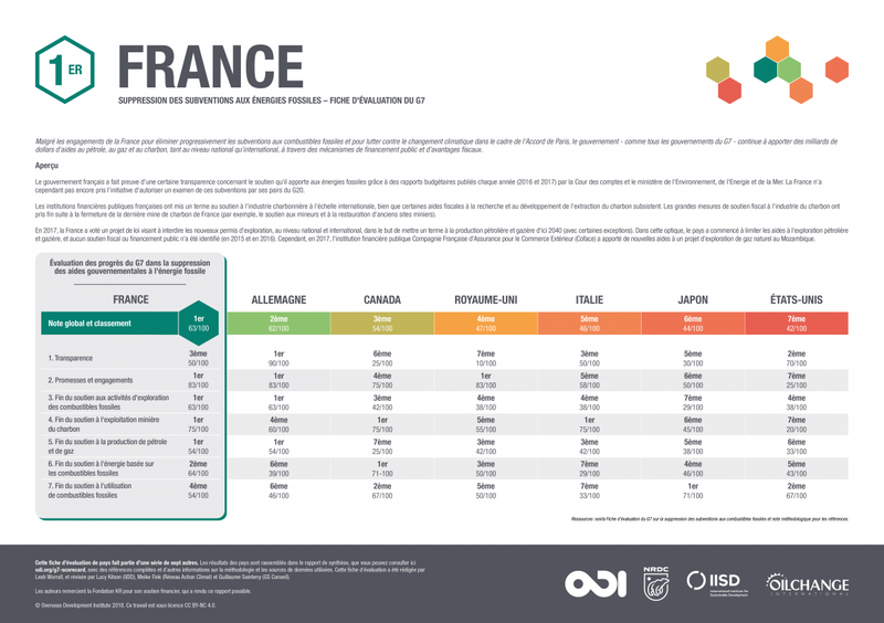 G7 fossil fuel subsidy scorecard: France (French translation)