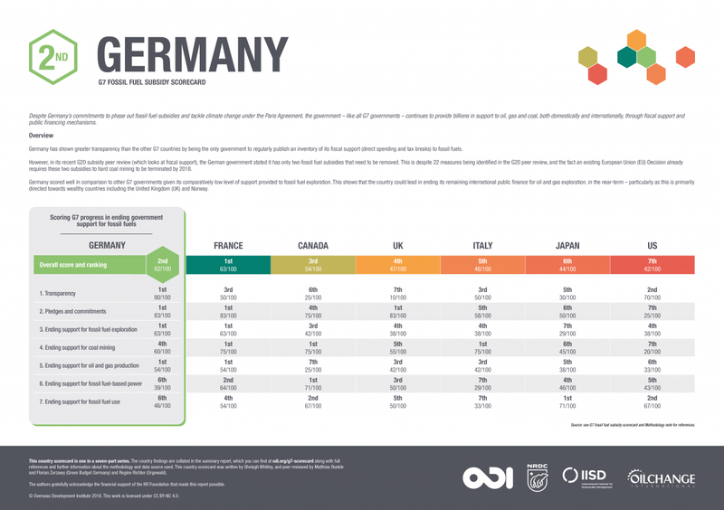 G7 fossil fuel subsidy scorecard: Germany