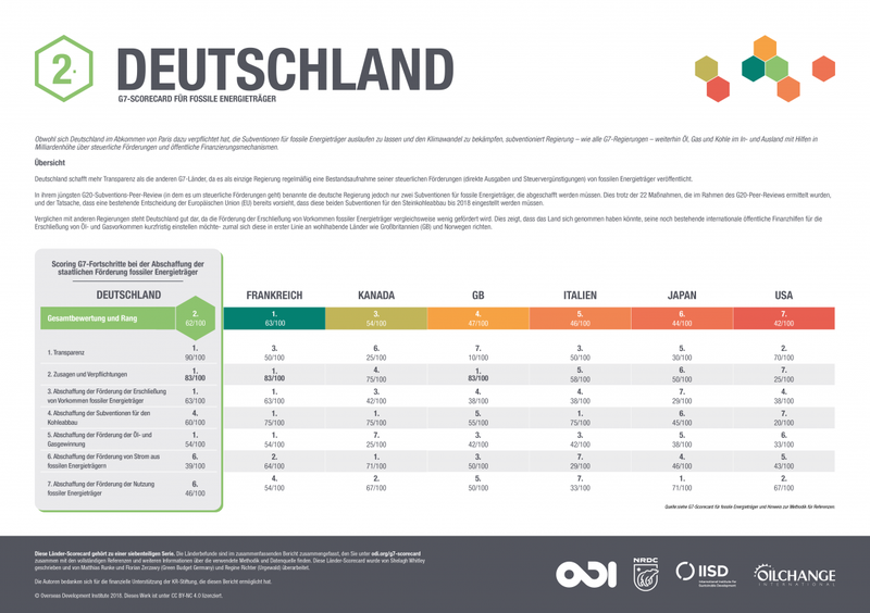 G7 fossil fuel subsidy scorecard: Germany (German translation)
