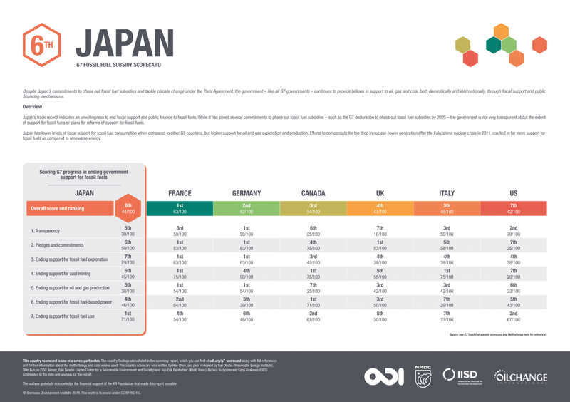 G7 fossil fuel subsidy scorecard: Japan