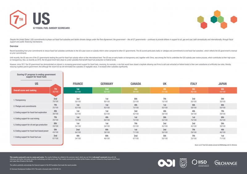 G7 fossil fuel subsidy scorecard: US