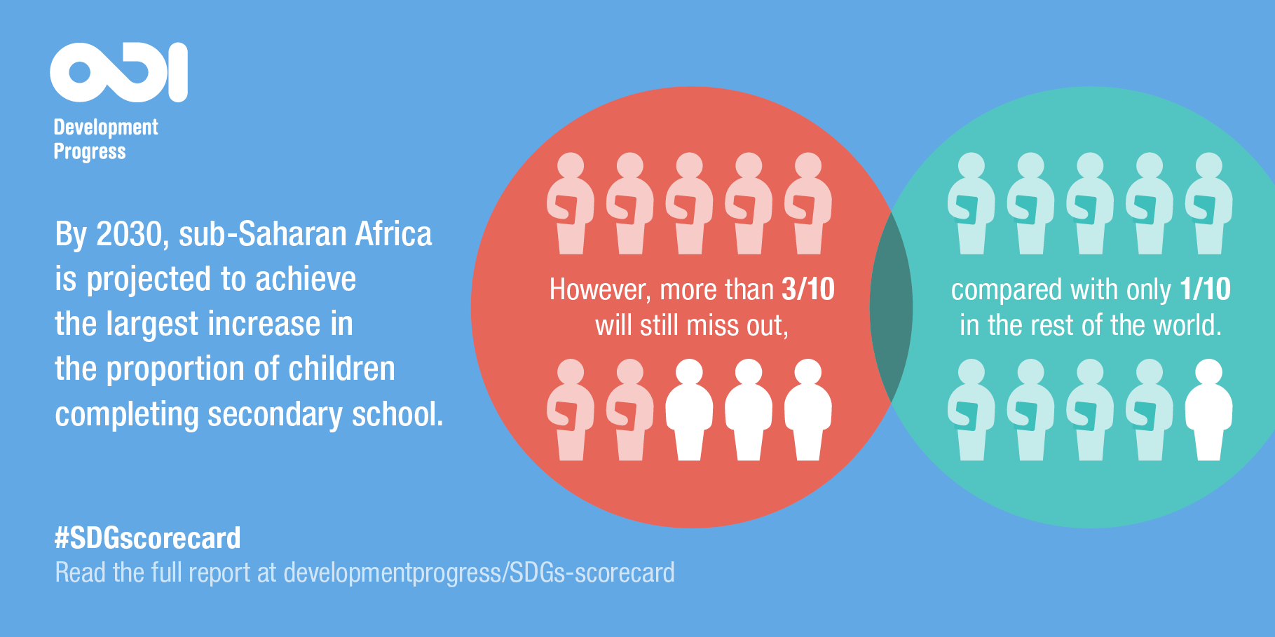 Secondary education in sub-Saharan Africa infographic