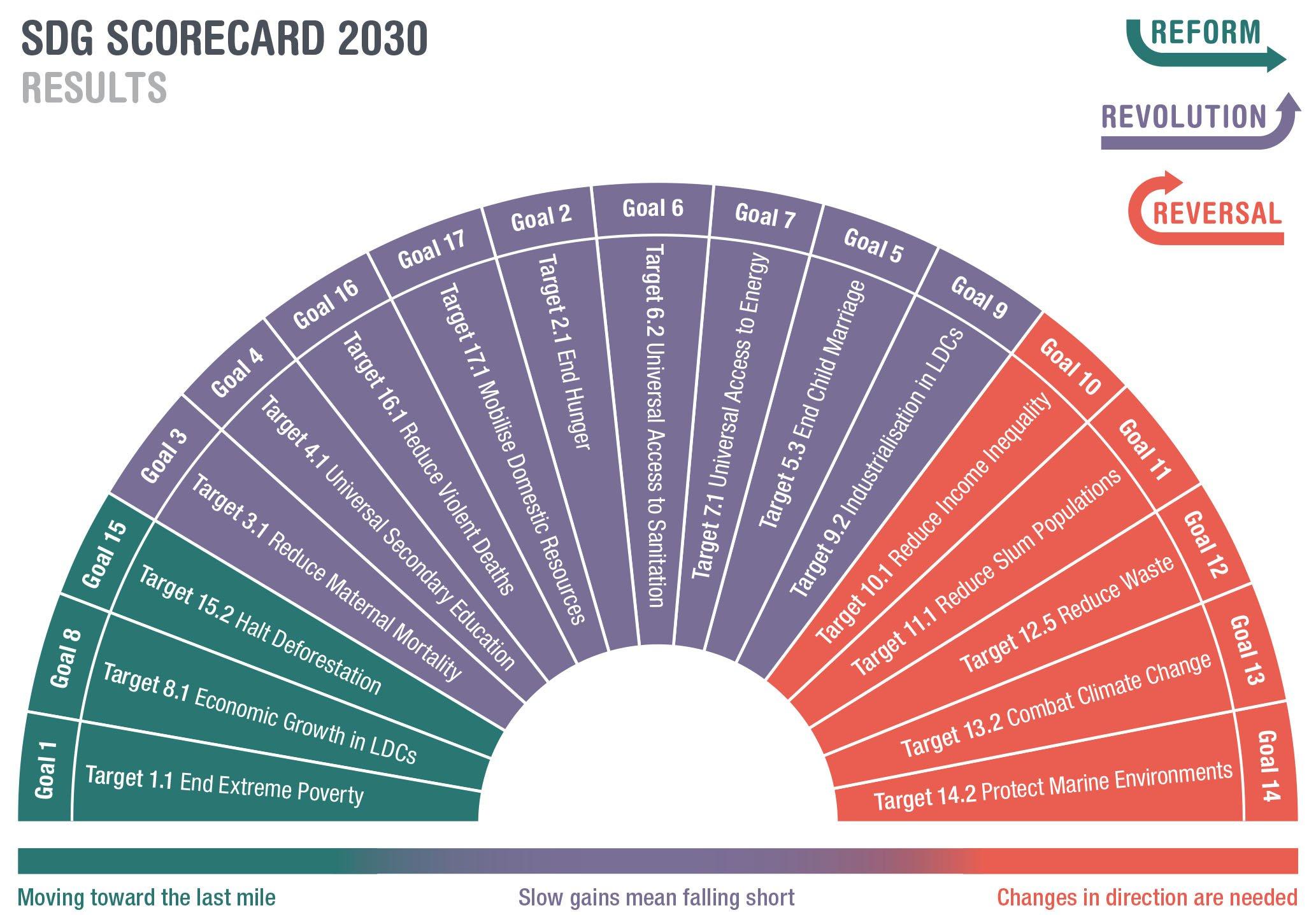 sdg scorecard infographic