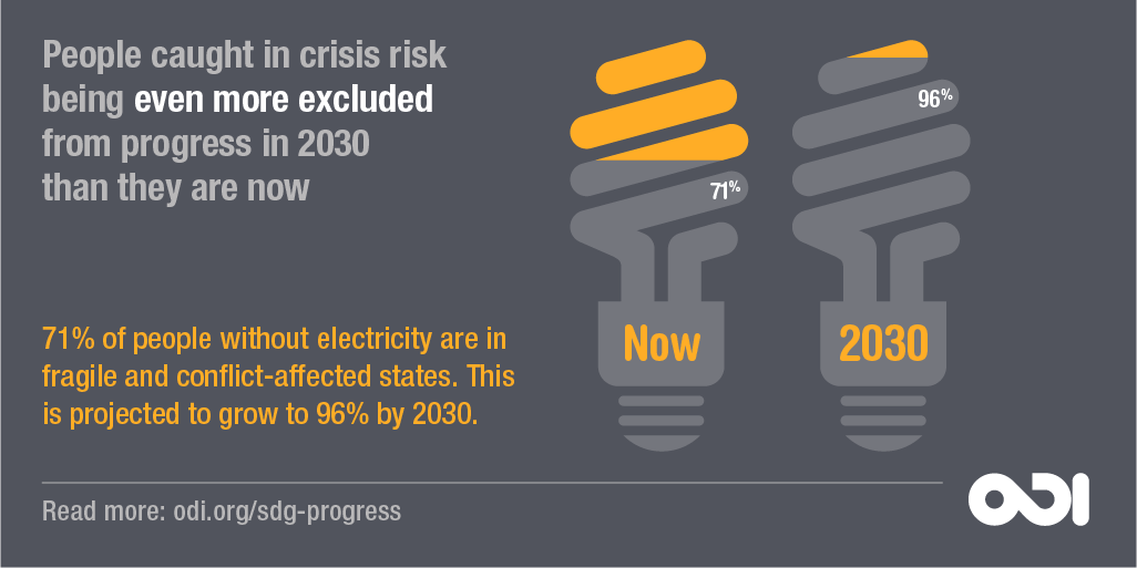 Infographic: People caught in crisis risk being even more excluded from progress in 2030 than they are now