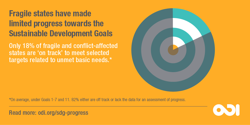 Infographic: Fragile states have made limited progress towards the Sustainable Development Goals