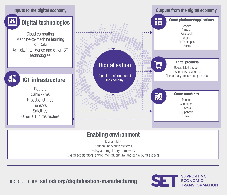 The conceptualisation of the digital economy. Image: SET programme.