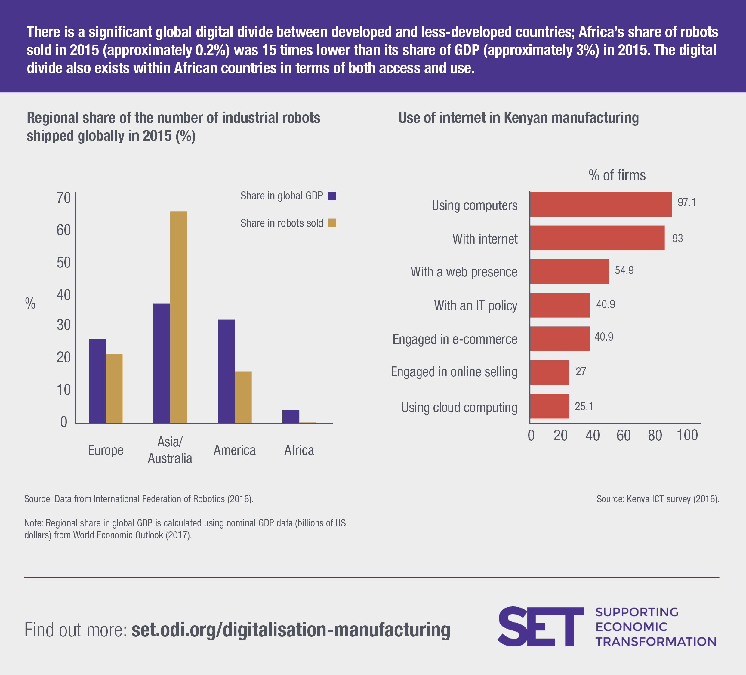 There is a significant digital divide between developed and less-developed countries, as well as within developing countries. Image: SET programme.