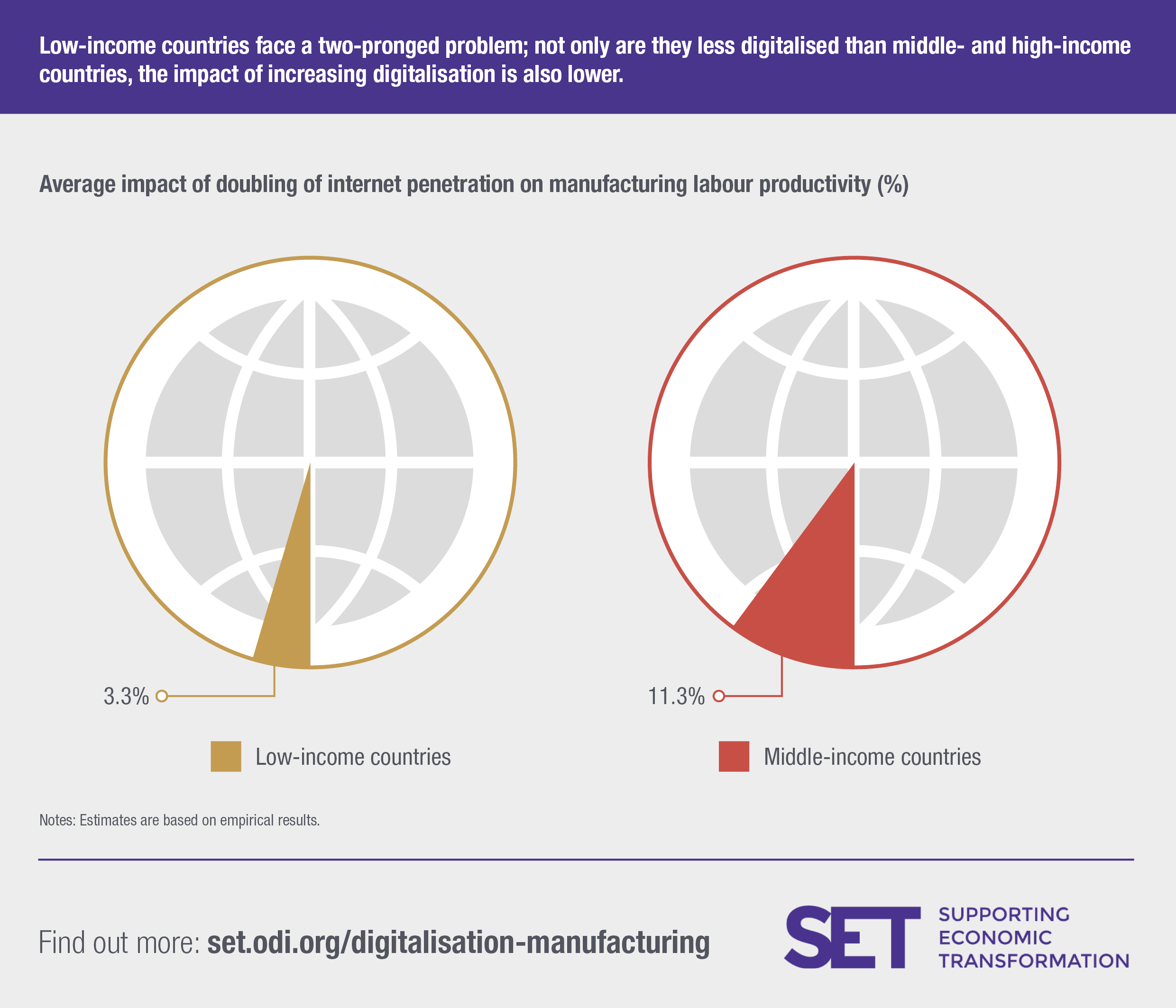 Not only are developing countries less digitalised, the impact of digitalisation on productivity is also less than in middle-income countries. Image: SET programme.