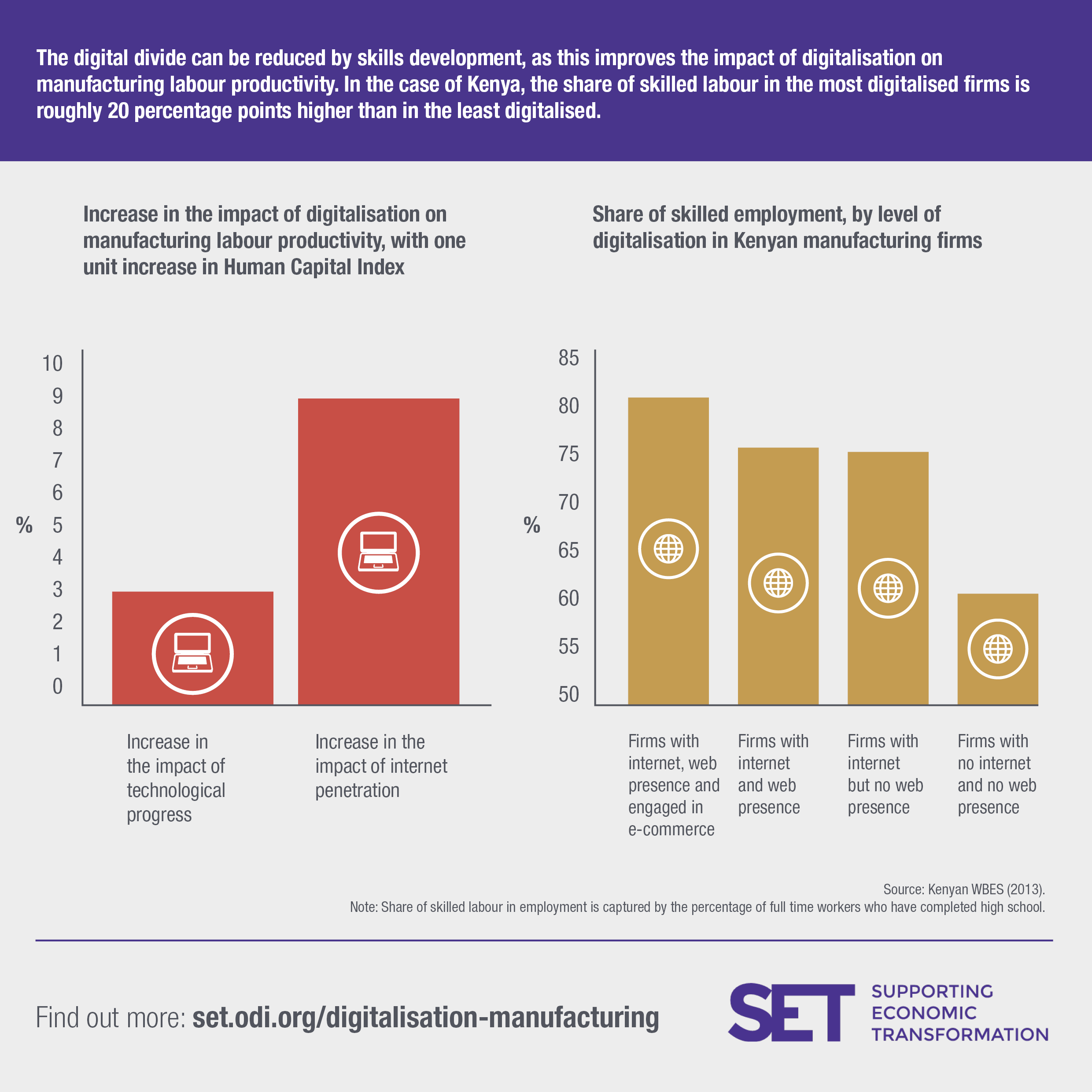 Investment in skills development will be crucial for African economies to get the most out of digitalisation. Image: SET programme