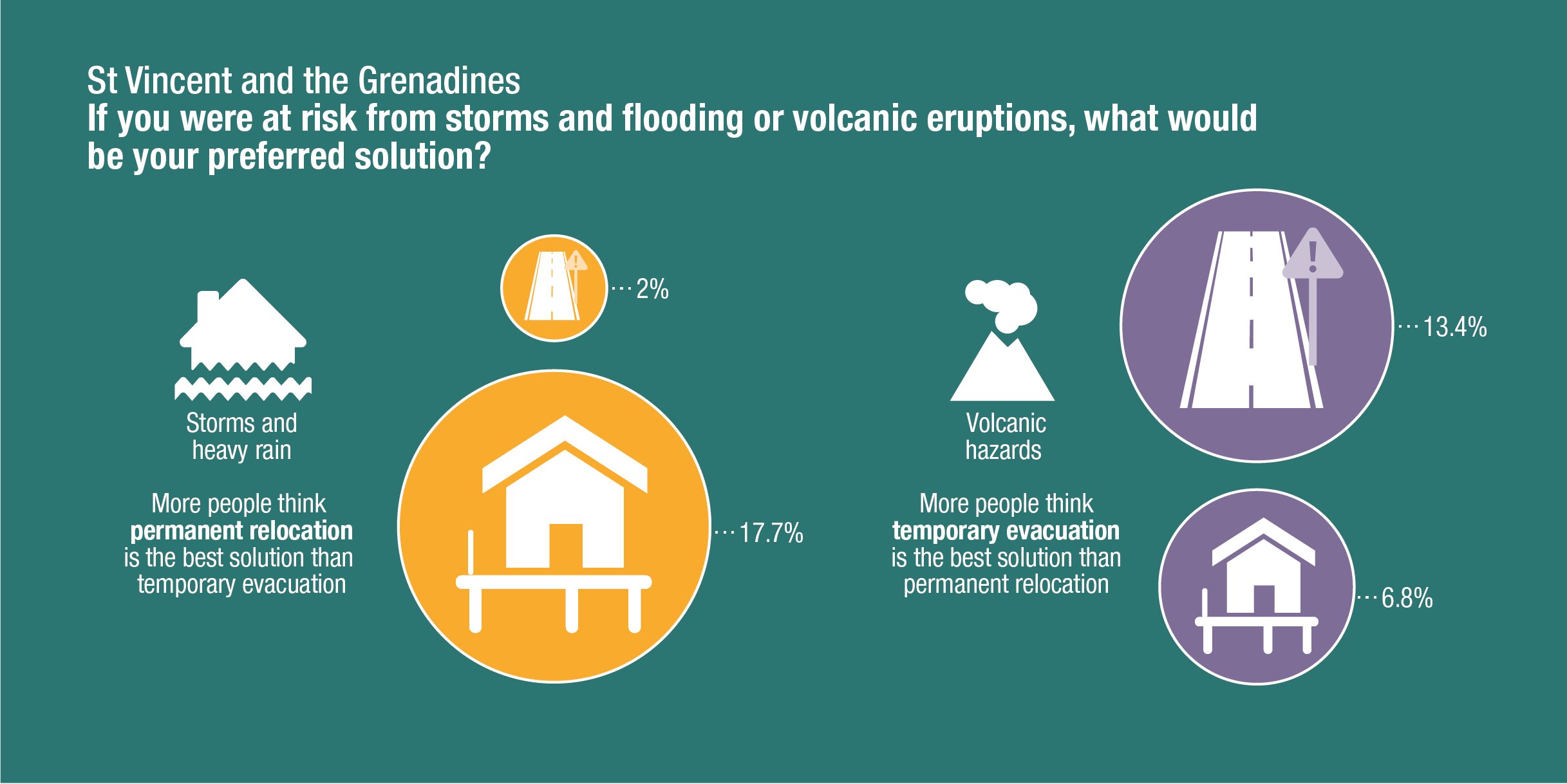 St Vincent and the Grenadines survey results: If you were at risk from storms and flooding or volcanic eruptions, what would be your preferred solution? ODI, 2016. CC-BY-NC 4.0.