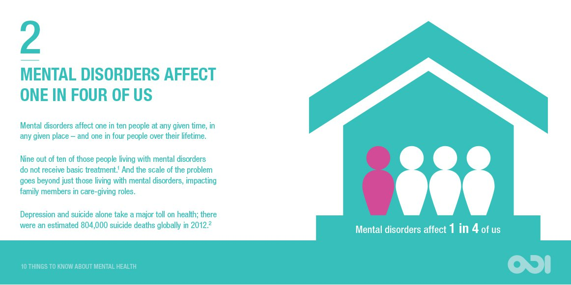 Infographic: Mental disorders affect one in four of us