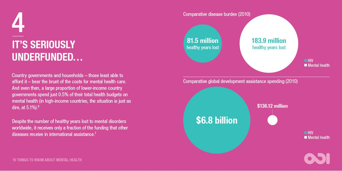 Infographic: Mental health is seriously underfunded… © ODI 2016, CC BY-NC 4.0