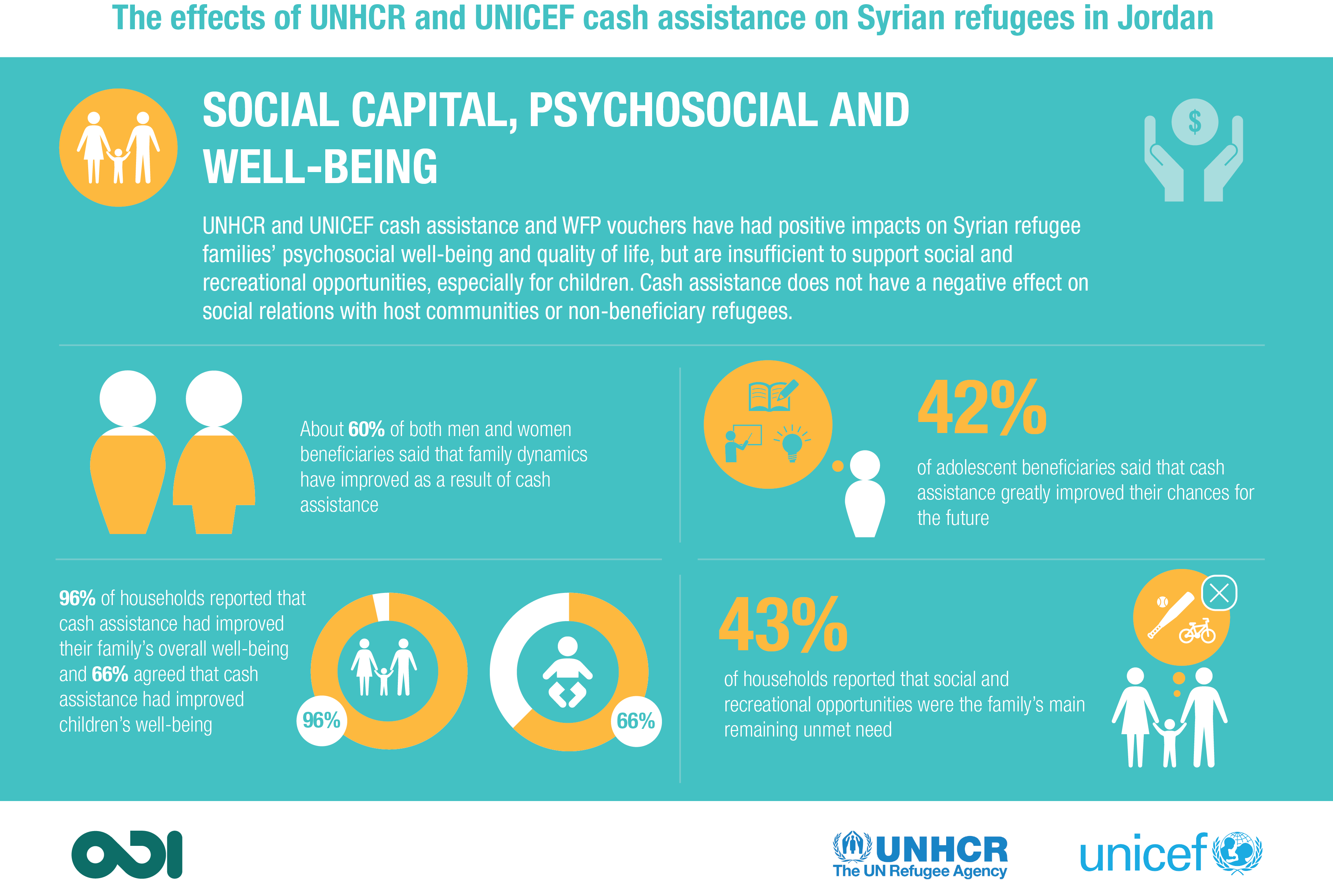 Social capital, psychosocial and well-being