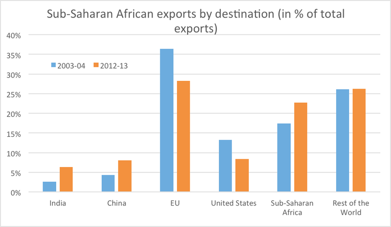 Graph showing sub-Saharan African exports by destination