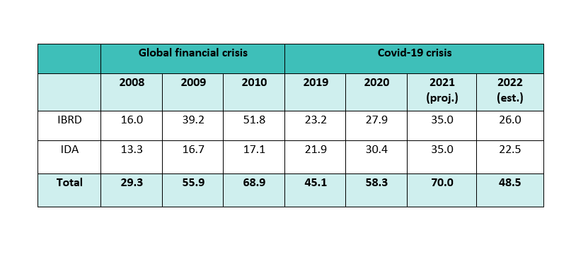 World Bank lending: global financial crisis vs. Covid-19 (real $ billions, fiscal year)
