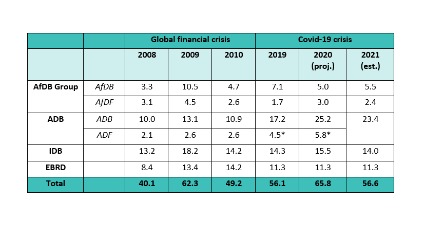 Regional MDB lending: global financial crisis vs. Covid-19 (real $ billions, calendar year)