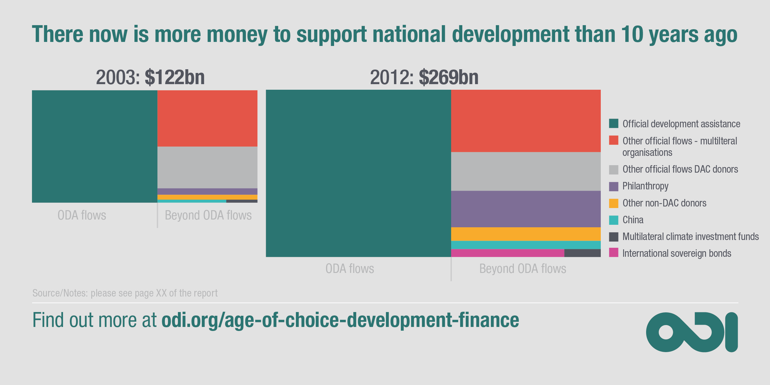 Infographic: there is more money to support national development than 10 years ago