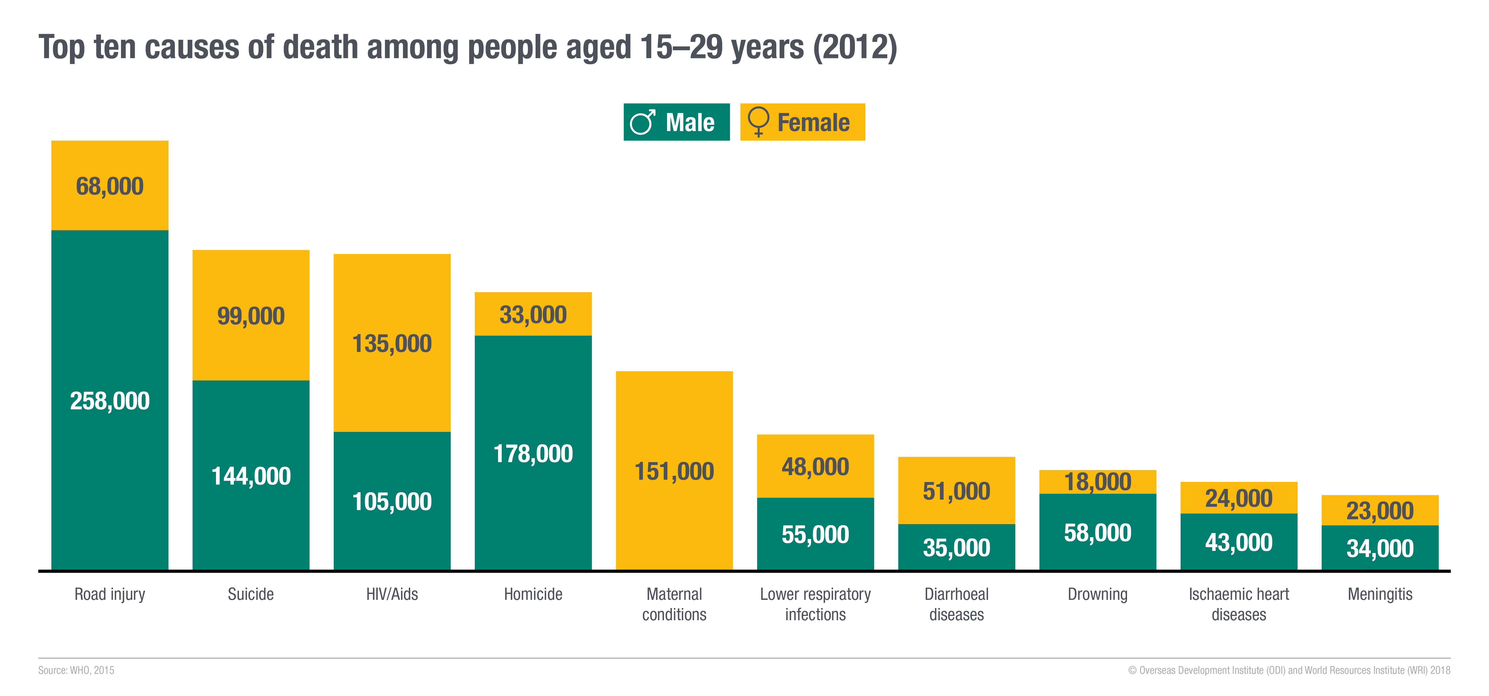 Top ten causes of death among young people aged 15–29 years (2012). Image: ODI and WRI