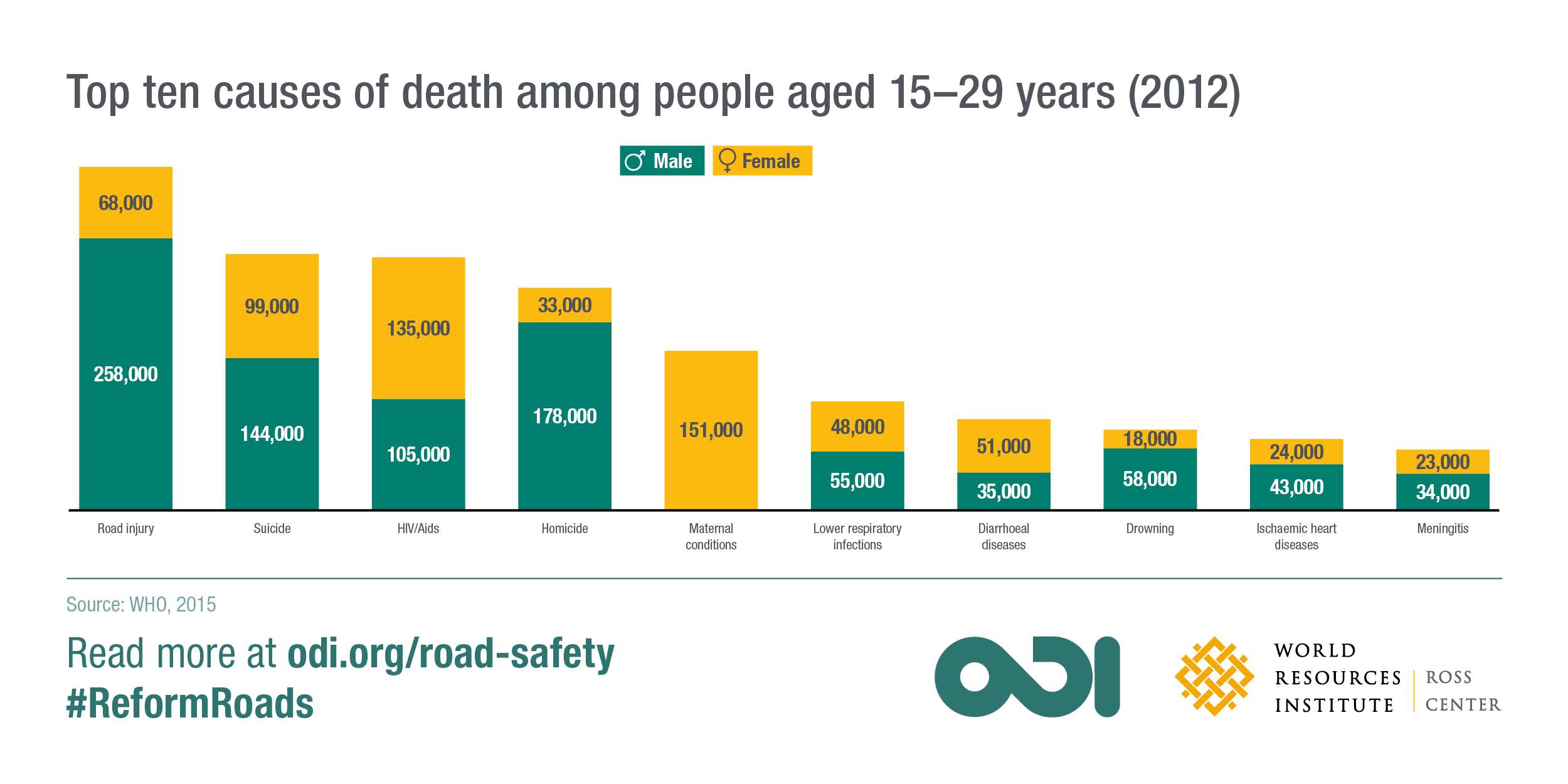 Top ten causes of death among people aged 15–29 years (2012). Image: ODI and WRI