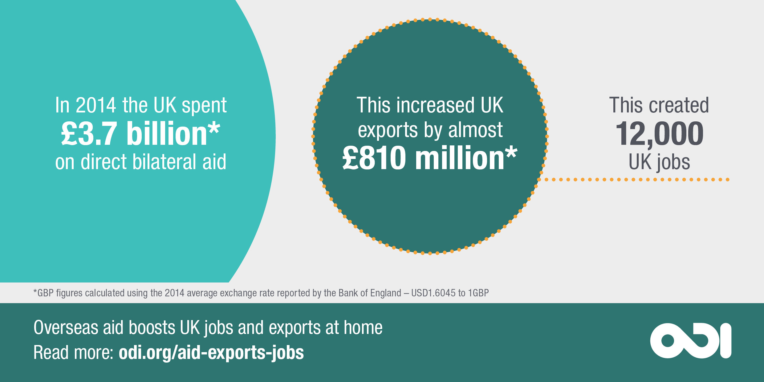 ODI graphic: Overseas aid boosts UK jobs and exports at home