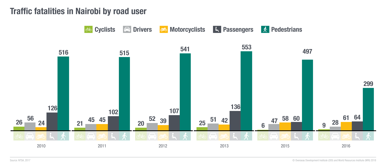 Traffic fatalities in Nairobi by road user. Image: ODI and WRI