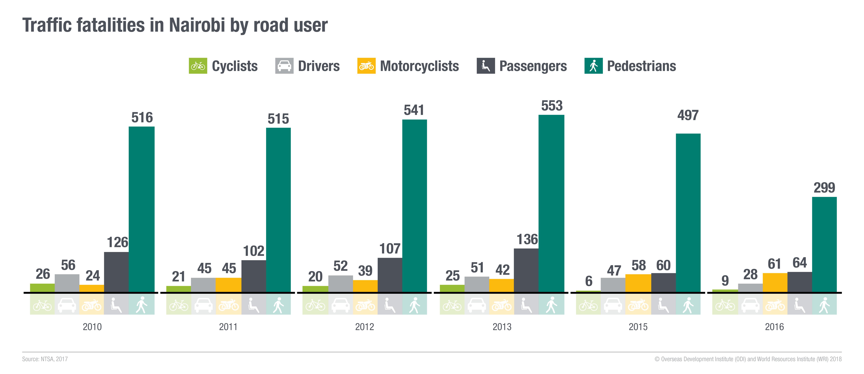 Traffic fatalities in Nairobi by road user, NTSA 2017 © ODI and WRI