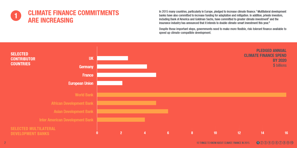 Climate finance commitments are increasing