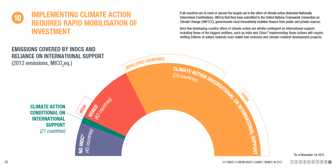 Implementing climate action needs fast investment mobilisation