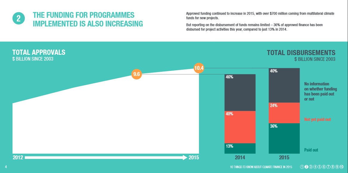 Funding approved (for programmes tackling climate change) has increased
